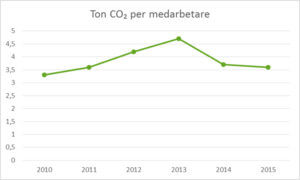 CO2 per medarbetare