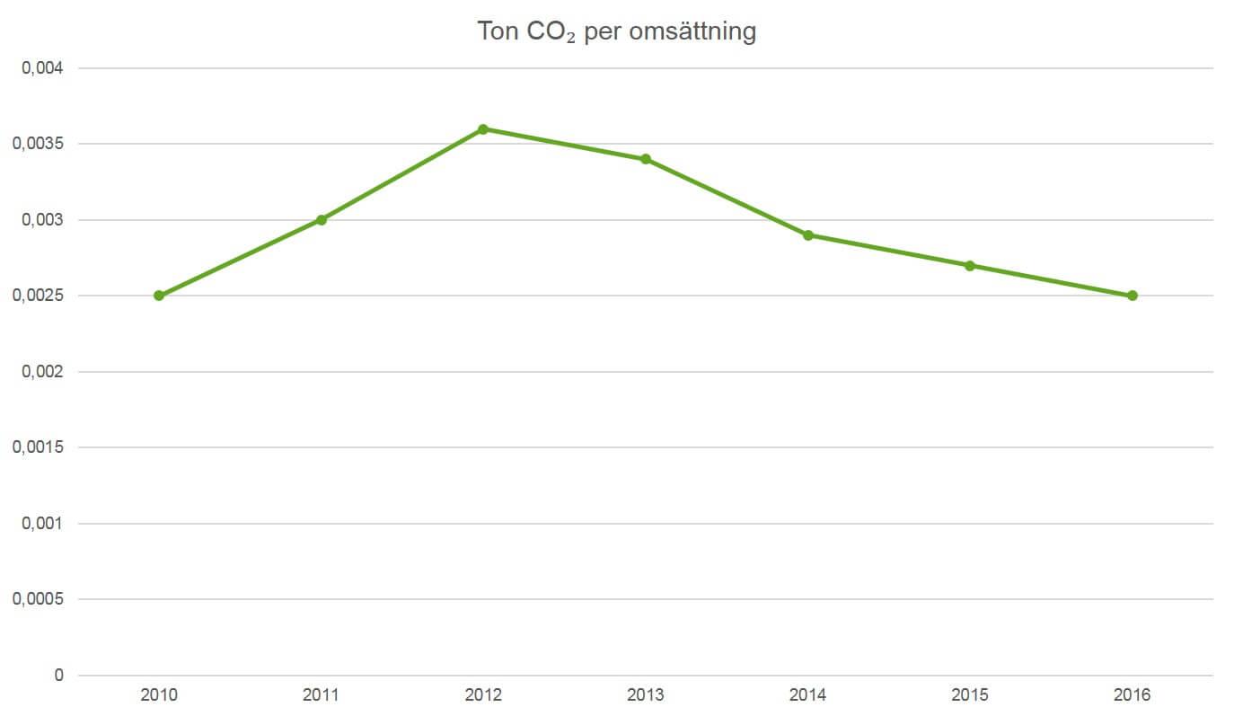CO2 per omsättning